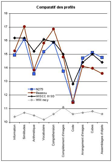 le système de cotation des échelles WAIS - help !  - Page 2 Comparatifs_subtests