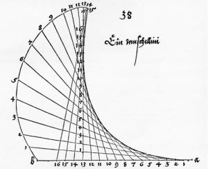Rôle des figures dans la production et la transmission des mathématiques